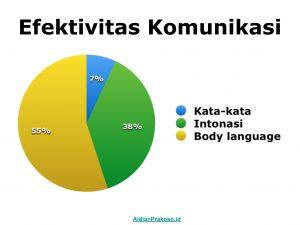 Dibanding Kata-Kata atau Ucapan, Justru Body Language Lebih Dominan dalam Komunikasi.